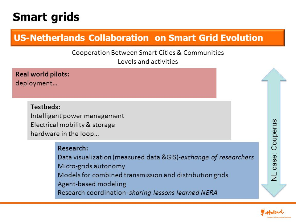 Smart grids US-Netherlands Collaboration on Smart Grid Evolution Cooperation Between Smart Cities & Communities Levels and activities Research: Data v