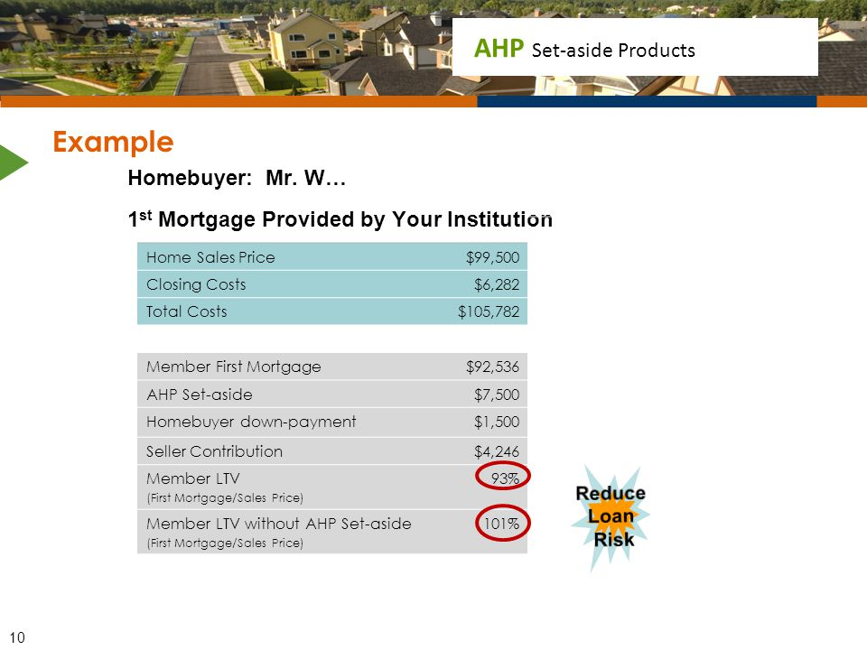 AHP Set-aside Products Example Homebuyer: Mr. W… 1 st Mortgage Provided by Your Institution Home Sales Price$99,500 Closing Costs$6,282 Total Costs$10