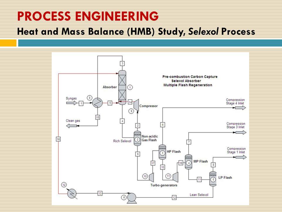 PROCESS ENGINEERING Heat and Mass Balance (HMB) Study, Selexol Process