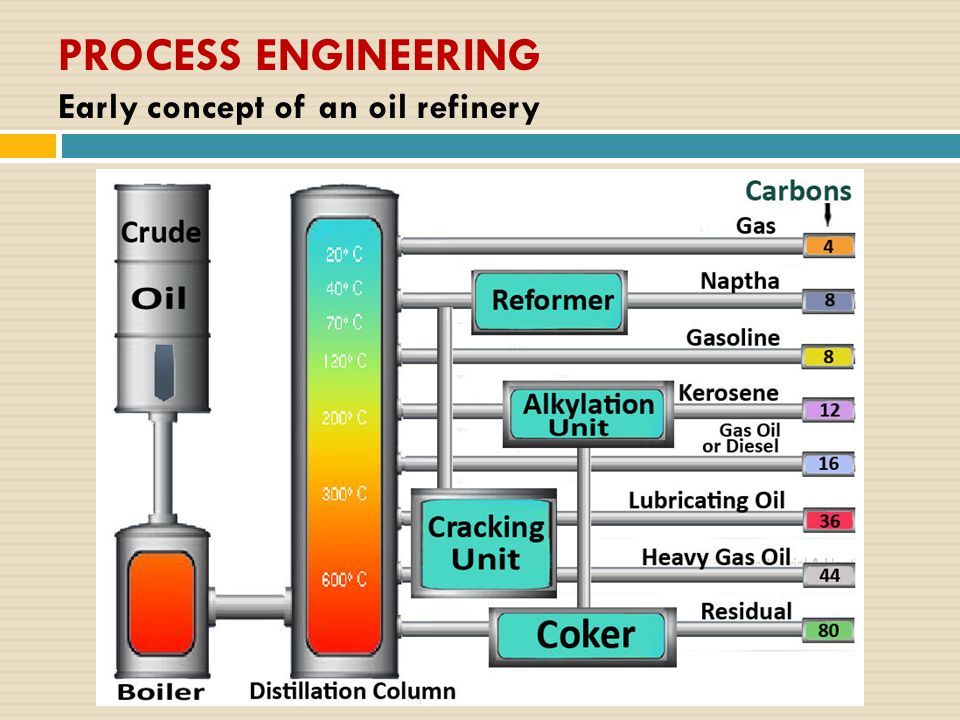 PROCESS ENGINEERING Early concept of an oil refinery