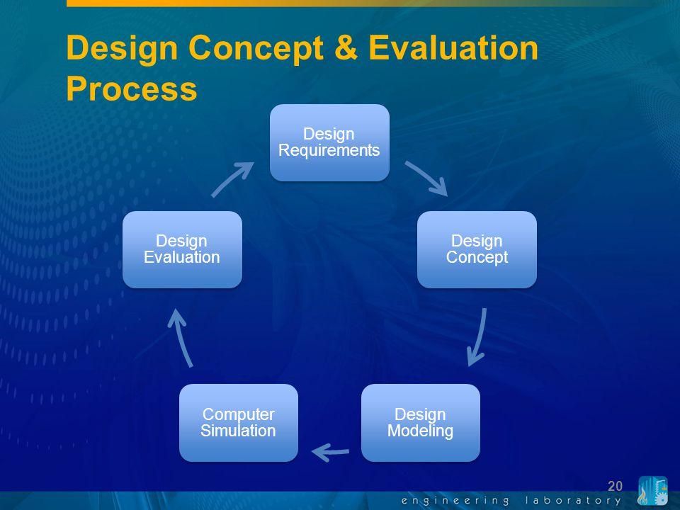 Design Concept & Evaluation Process Design Requirements Design Concept Design Modeling Computer Simulation Design Evaluation 20