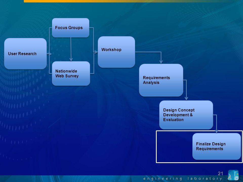 Requirements Analysis Design Concept Development & Evaluation Finalize Design Requirements Focus Groups Nationwide Web Survey Workshop User Research 2