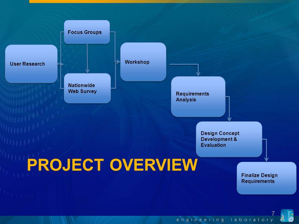 PROJECT OVERVIEW Requirements Analysis Design Concept Development & Evaluation Finalize Design Requirements Focus Groups Nationwide Web Survey Worksho
