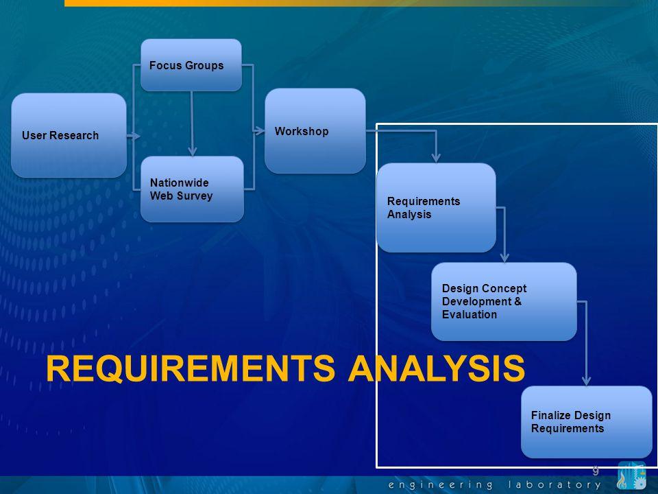 Requirements Analysis Design Concept Development & Evaluation Finalize Design Requirements Focus Groups Nationwide Web Survey Workshop User Research R