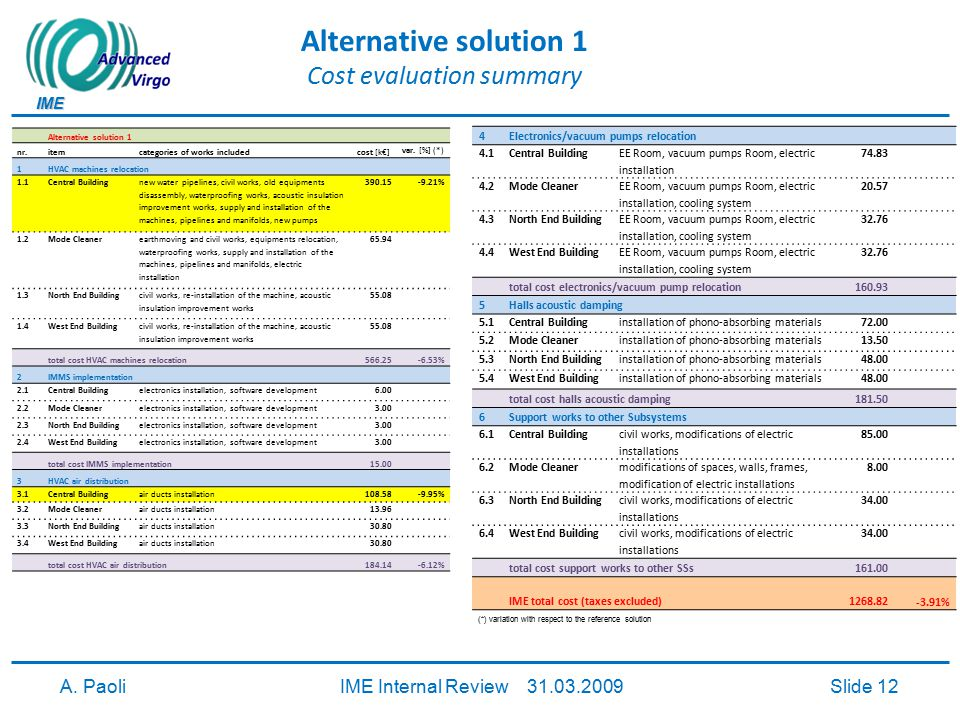IME A. PaoliIME Internal Review 31.03.2009Slide 12 Alternative solution 1 Cost evaluation summary Alternative solution 1 nr.itemcategories of works in