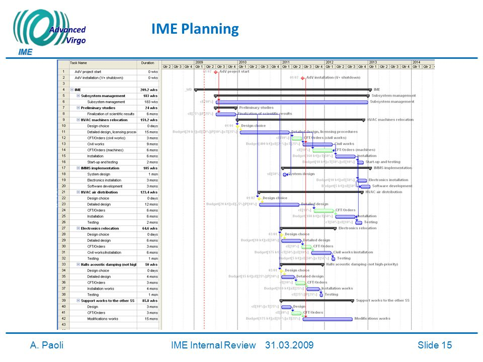 IME A. PaoliIME Internal Review 31.03.2009Slide 16 Manpower