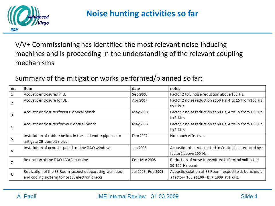 IME A. PaoliIME Internal Review 31.03.2009Slide 4 Noise hunting activities so far V/V+ Commissioning has identified the most relevant noise-inducing m