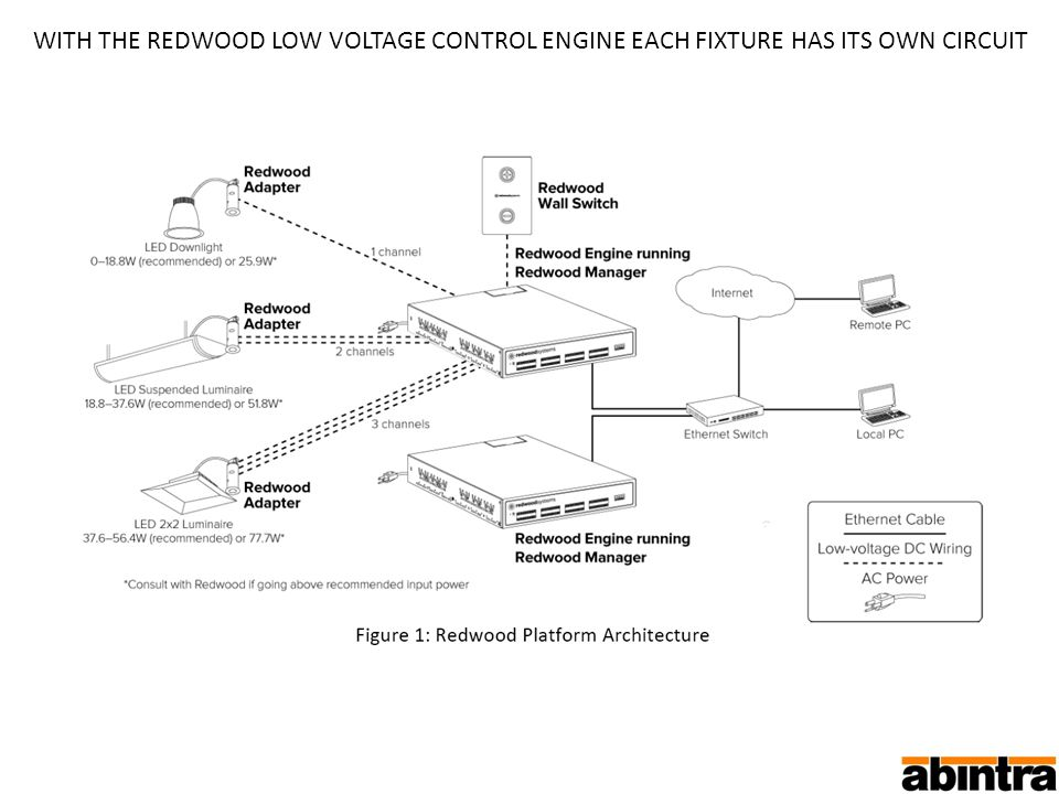 WITH THE REDWOOD LOW VOLTAGE CONTROL ENGINE EACH FIXTURE HAS ITS OWN CIRCUIT
