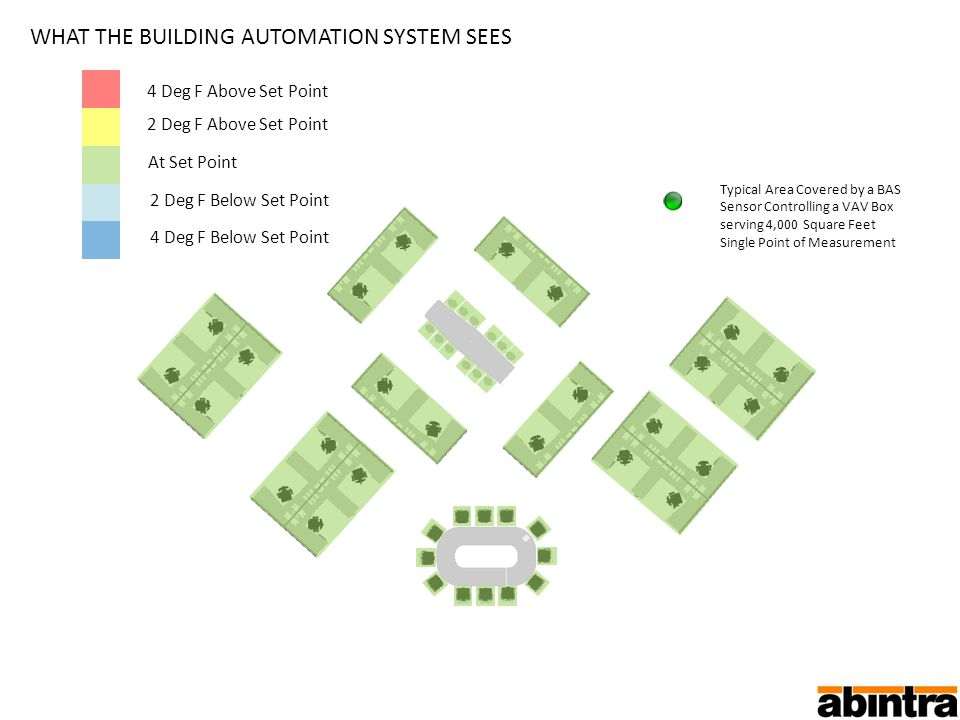 WHAT THE BUILDING AUTOMATION SYSTEM SEES Typical Area Covered by a BAS Sensor Controlling a VAV Box serving 4,000 Square Feet Single Point of Measurement 4 Deg F Above Set Point 2 Deg F Above Set Point At Set Point 2 Deg F Below Set Point 4 Deg F Below Set Point