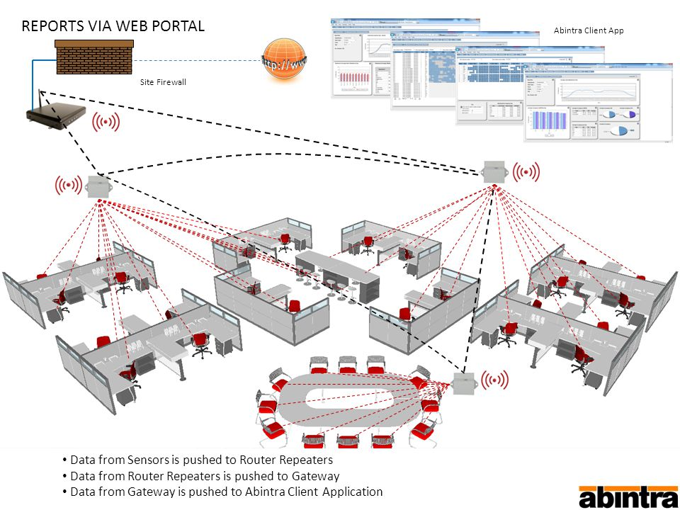 REPORTS VIA WEB PORTAL Data from Sensors is pushed to Router Repeaters Data from Router Repeaters is pushed to Gateway Data from Gateway is pushed to Abintra Client Application Site Firewall Abintra Client App