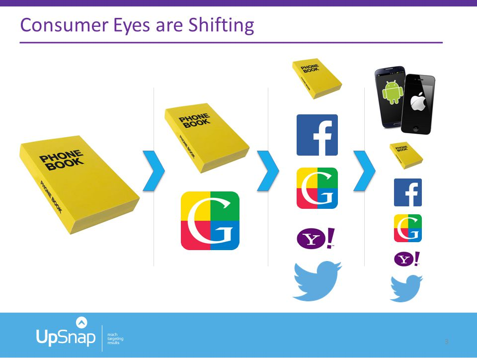 3 Consumer Eyes are Shifting