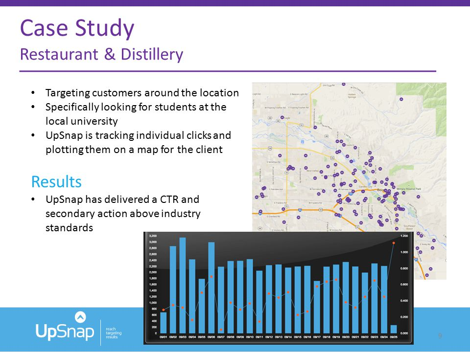 9 Targeting customers around the location Specifically looking for students at the local university UpSnap is tracking individual clicks and plotting them on a map for the client Results UpSnap has delivered a CTR and secondary action above industry standards Case Study Restaurant & Distillery