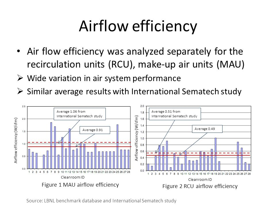 Airflow efficiency Air flow efficiency was analyzed separately for the recirculation units (RCU), make-up air units (MAU)  Wide variation in air system performance  Similar average results with International Sematech study Cleanroom ID Airflow efficiency (W/cfm) Figure 1 MAU airflow efficiency Figure 2 RCU airflow efficiency Average 0.51 from International Sematech study Average 0.49 Average 1.06 from International Sematech study Average 0.91 Source: LBNL benchmark database and International Sematech study