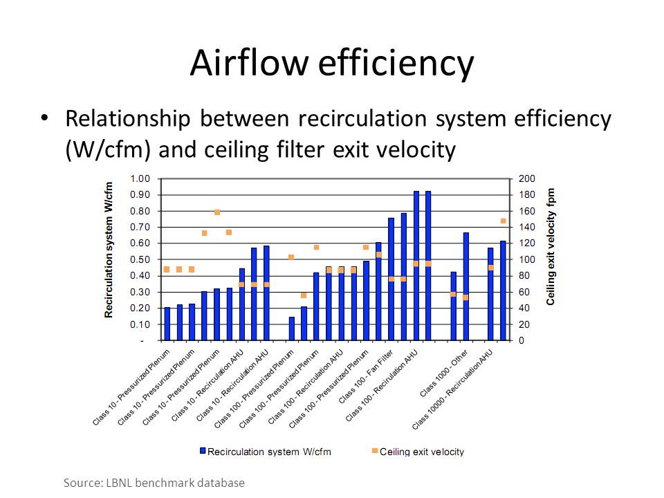 Airflow efficiency Relationship between recirculation system efficiency (W/cfm) and ceiling filter exit velocity Source: LBNL benchmark database