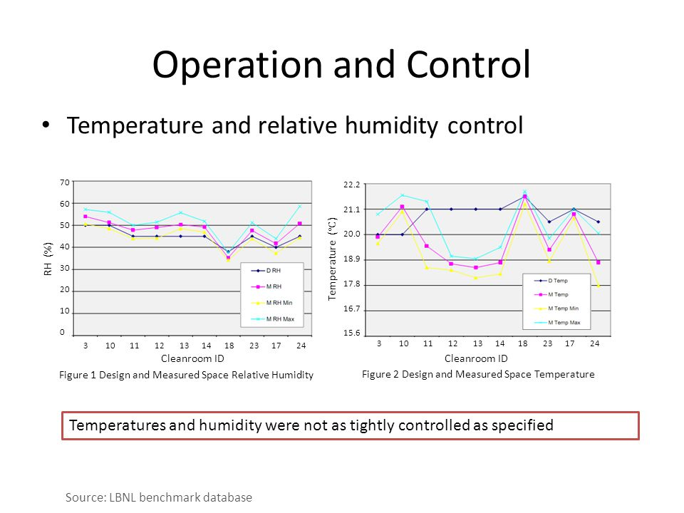 Operation and Control Temperature and relative humidity control Figure 1 Design and Measured Space Relative Humidity Cleanroom ID RH (%) 70 60 50 40 30 20 10 0 3 10 11 12 13 14 18 23 17 24 22.2 21.1 20.0 18.9 17.8 16.7 15.6 Figure 2 Design and Measured Space Temperature Cleanroom ID Temperature ( ℃ ) 3 10 11 12 13 14 18 23 17 24 Source: LBNL benchmark database Temperatures and humidity were not as tightly controlled as specified