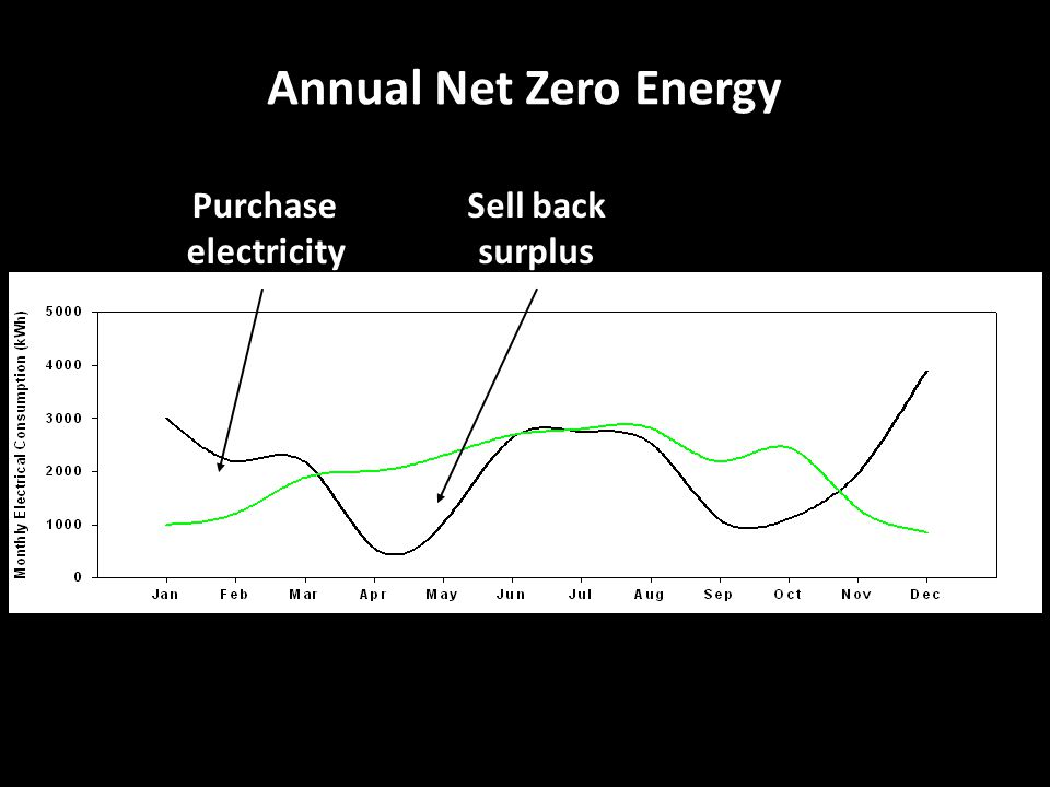 Annual Net Zero Energy Purchase electricity Sell back surplus