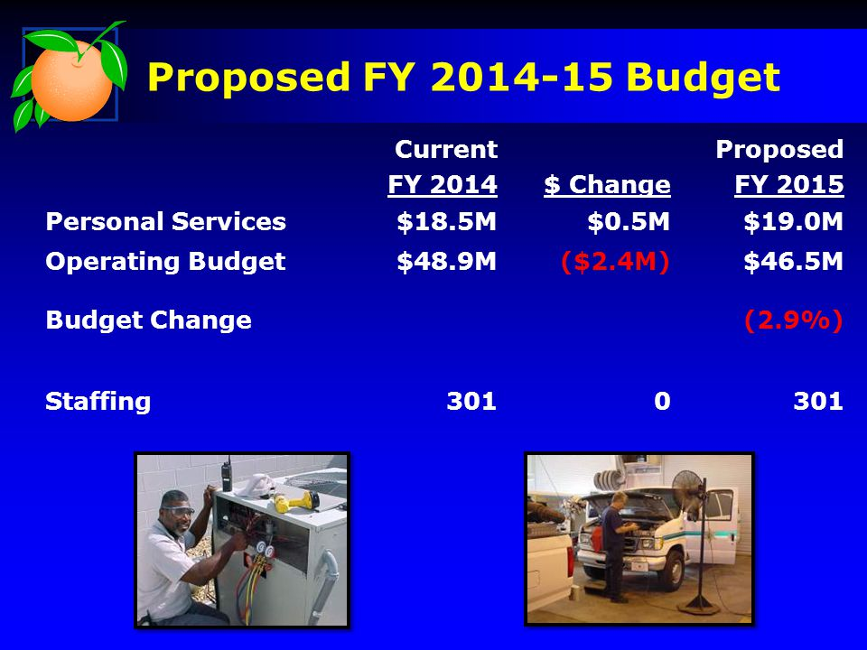 Proposed FY 2014-15 Budget Current FY 2014$ Change Proposed FY 2015 Personal Services$18.5M$0.5M$19.0M Operating Budget$48.9M($2.4M)$46.5M Budget Change(2.9%) Staffing3010
