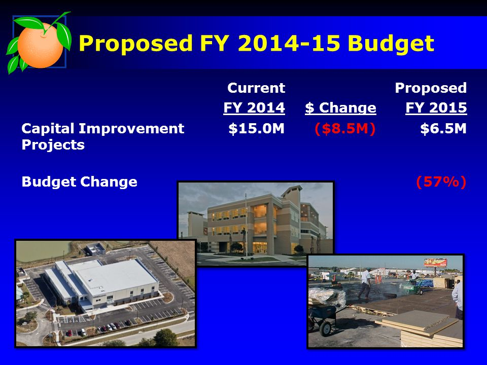 Current FY 2014$ Change Proposed FY 2015 Capital Improvement Projects $15.0M($8.5M)$6.5M Budget Change(57%) Proposed FY 2014-15 Budget