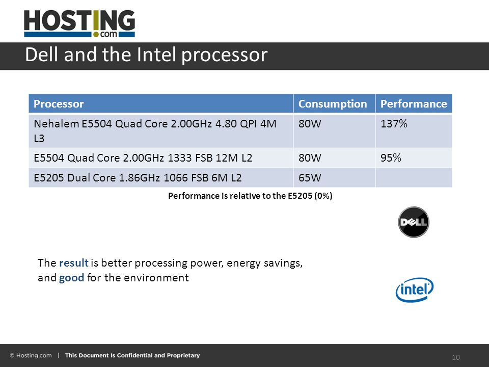Dell and the Intel processor 10 ProcessorConsumptionPerformance Nehalem E5504 Quad Core 2.00GHz 4.80 QPI 4M L3 80W137% E5504 Quad Core 2.00GHz 1333 FSB 12M L280W95% E5205 Dual Core 1.86GHz 1066 FSB 6M L265W Performance is relative to the E5205 (0%) The result is better processing power, energy savings, and good for the environment