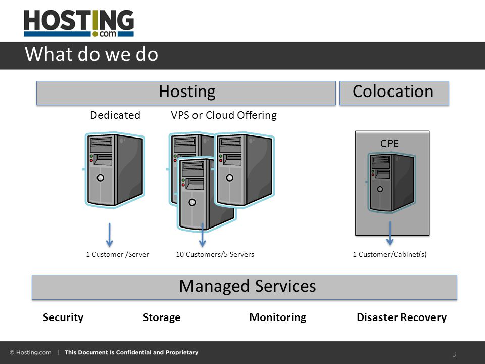 What do we do DedicatedVPS or Cloud Offering HostingColocation 1 Customer /Server10 Customers/5 Servers1 Customer/Cabinet(s) CPE Managed Services SecurityStorageMonitoringDisaster Recovery 3