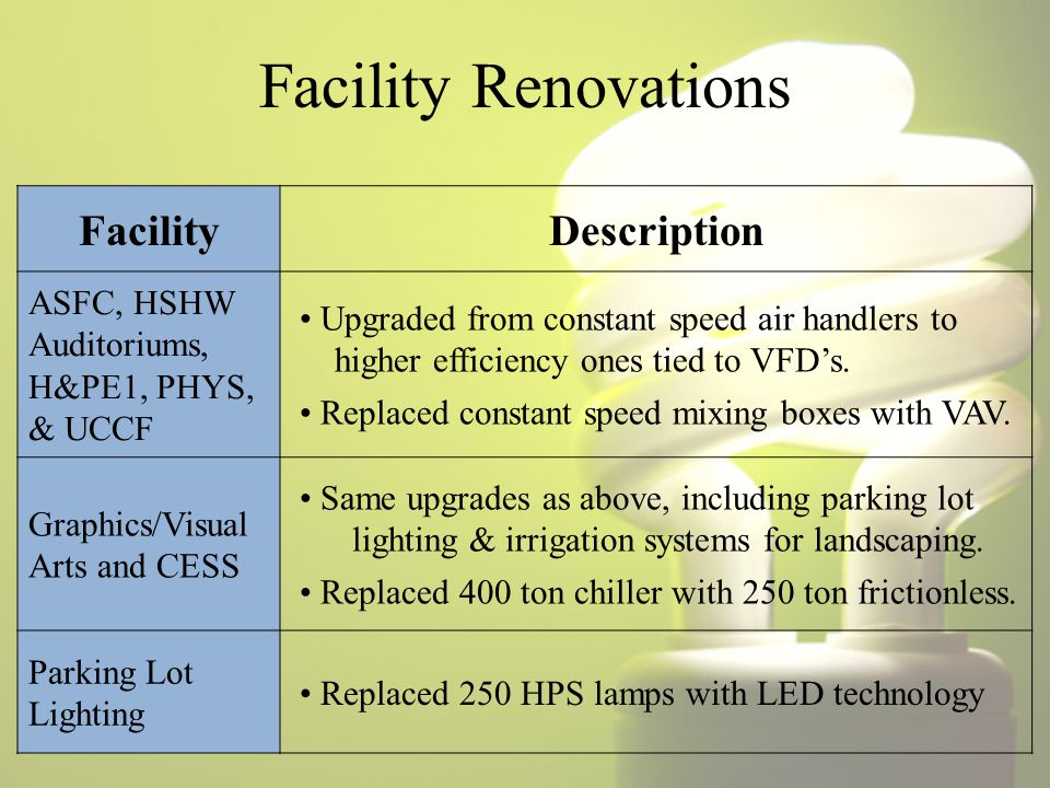 Facility Renovations FacilityDescription ASFC, HSHW Auditoriums, H&PE1, PHYS, & UCCF Upgraded from constant speed air handlers to higher efficiency ones tied to VFD's.