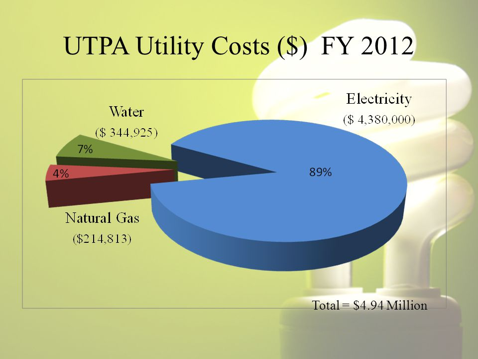UTPA Utility Costs ($) FY 2012 Total = $4.94 Million