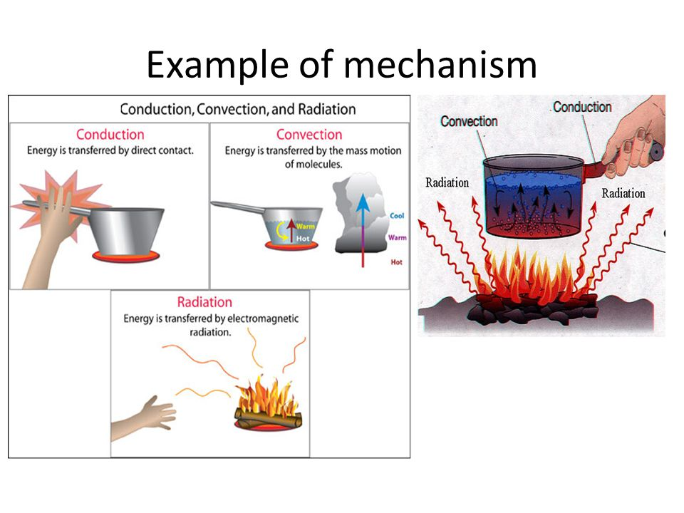 Thermal Conduction Conduction heat transfer: Heat conduction occurs as hot, rapidly moving or vibrating atoms and molecules interact with neighbouring atoms and molecules, transferring some of their energy (heat) to these neighbouring particles