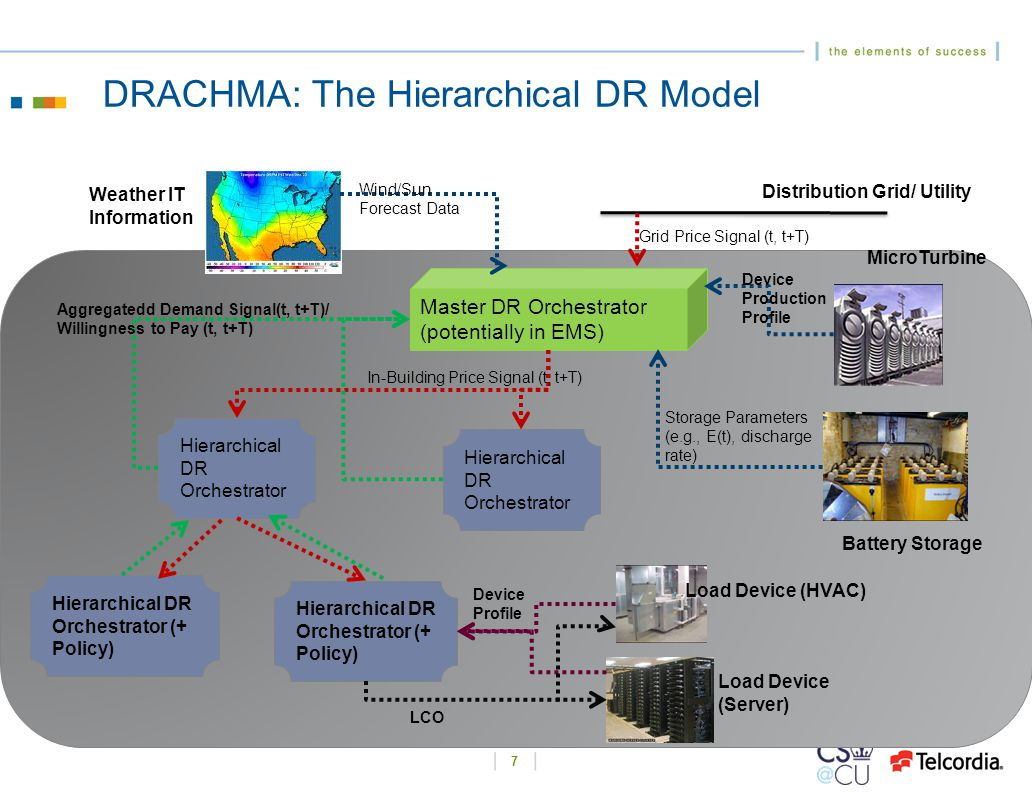 DRACHMA: The Hierarchical DR Model 7 Master DR Orchestrator (potentially in EMS) Distribution Grid/ Utility Grid Price Signal (t, t+T) MicroTurbine Battery Storage Weather IT Information Wind/Sun Forecast Data Hierarchical DR Orchestrator Device Production Profile Storage Parameters (e.g., E(t), discharge rate) In-Building Price Signal (t, t+T) Aggregatedd Demand Signal(t, t+T)/ Willingness to Pay (t, t+T) Hierarchical DR Orchestrator (+ Policy) Load Device (HVAC) Load Device (Server) Device Profile LCO