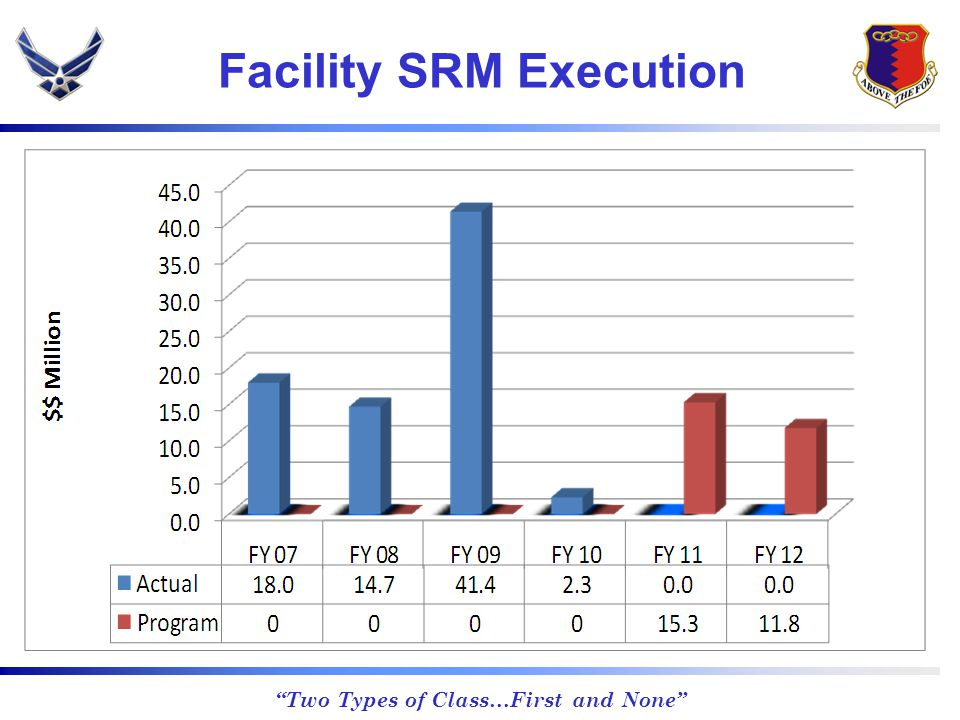 Two Types of Class…First and None Facility SRM Execution