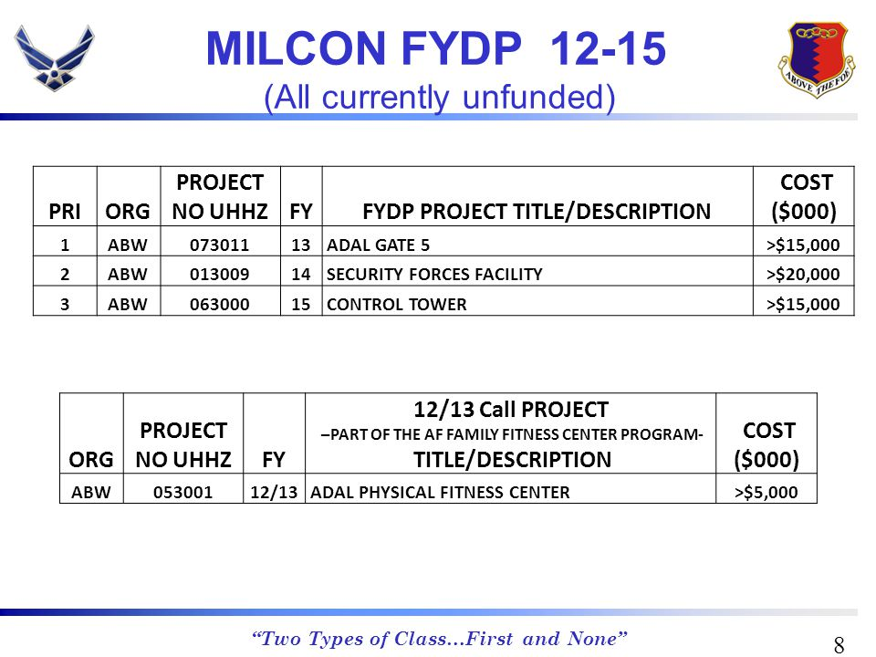 Two Types of Class…First and None FY14 – 013009 SECURITY FORCES FACILITY FY15 – 063000 CONTROL TOWER/BASE OPS MILCON Projects FYDP 12-15 9 FY 13 – 073011 ADAL GATE 5 (MLK) MODIFICATIONS FY12/13 PHYSICAL FITNESS CENTER