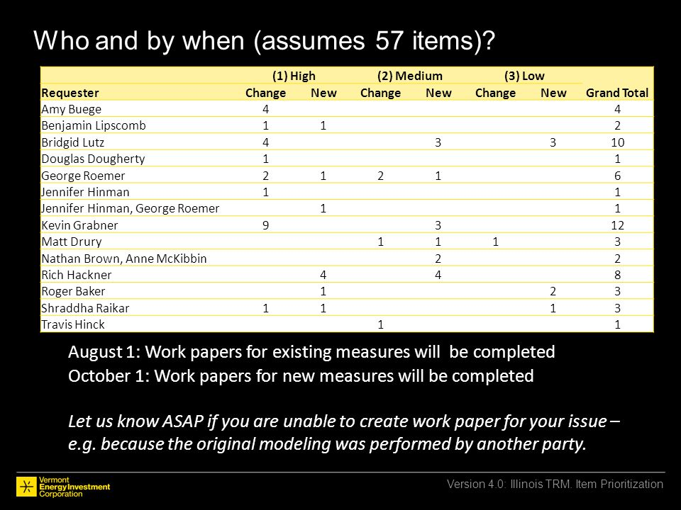 Who and by when (assumes 57 items)? Version 4.0: Illinois TRM. Item Prioritization August 1: Work papers for existing measures will be completed Octob