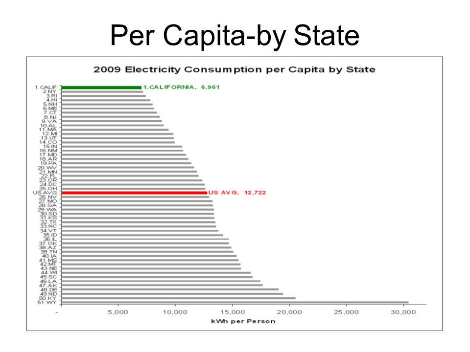 Per Capita-by State
