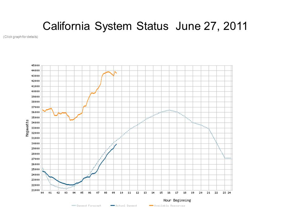 (Click graph for details) California System Status June 27, 2011