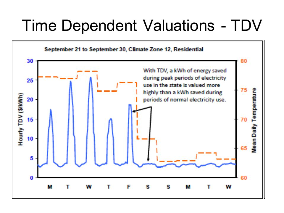 TDV Thermostats CEC Staff presumes hourly pricing of electricity Staff assumes thermostats will collect hourly data, & meters will charge by hour Staff assumes 'stats' will have modems & communicate, internally & externally Almost made it into the 2008 code