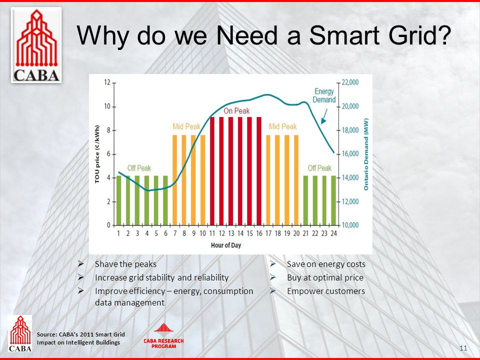 Source: CABA's 2011 Smart Grid Impact on Intelligent Buildings Why do we Need a Smart Grid? 11  Shave the peaks  Increase grid stability and reliabi