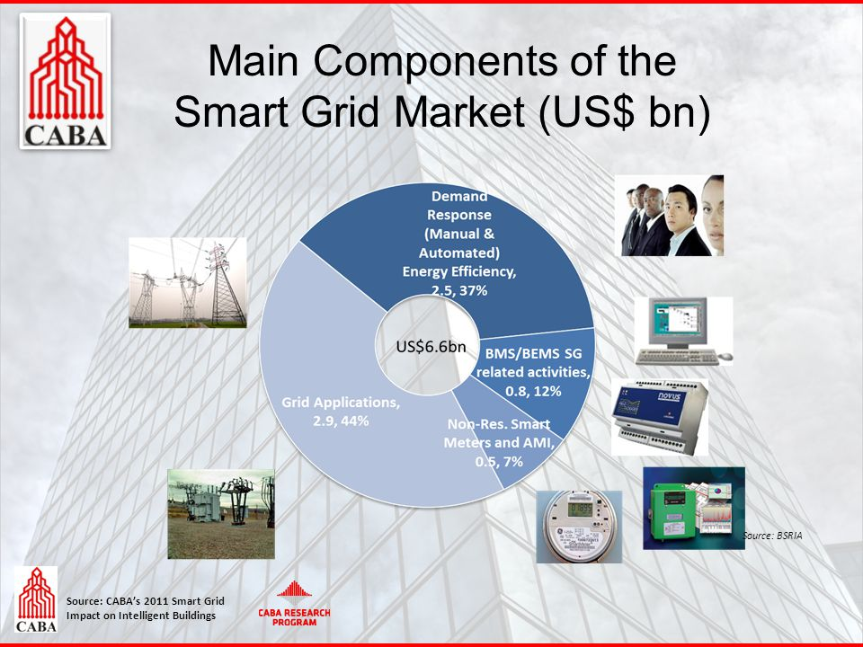 Source: CABA's 2011 Smart Grid Impact on Intelligent Buildings Main Components of the Smart Grid Market (US$ bn) 13 Source: BSRIA