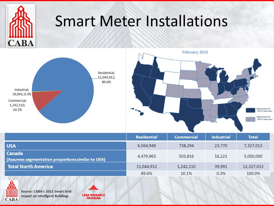Source: CABA's 2011 Smart Grid Impact on Intelligent Buildings 15 Smart Meter Installations ResidentialCommercialIndustrialTotal USA 6,564,949738,2942