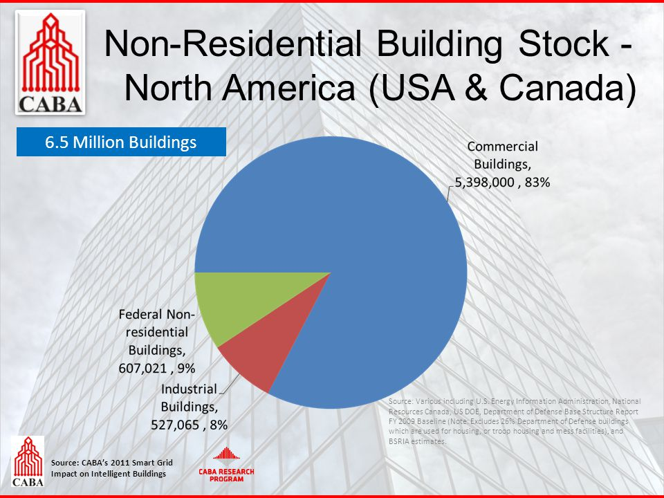 Source: CABA's 2011 Smart Grid Impact on Intelligent Buildings 8 Non-Residential Building Stock - North America (USA & Canada) 6.5 Million Buildings S
