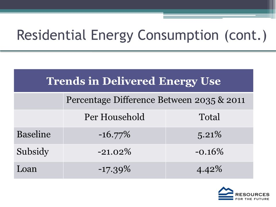 Residential Energy Consumption (cont.) Trends in Delivered Energy Use Percentage Difference Between 2035 & 2011 Per HouseholdTotal Baseline-16.77%5.21% Subsidy-21.02%-0.16% Loan-17.39%4.42%