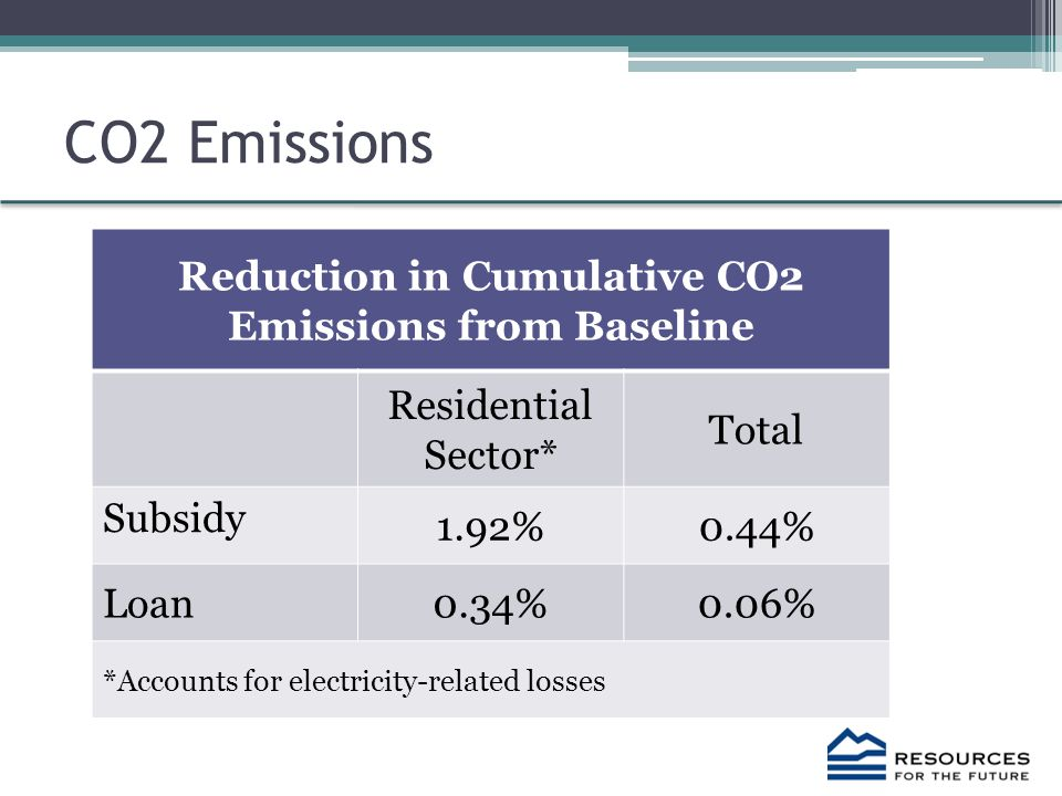 CO2 Emissions Reduction in Cumulative CO2 Emissions from Baseline Residential Sector* Total Subsidy 1.92%0.44% Loan0.34%0.06% *Accounts for electricity-related losses