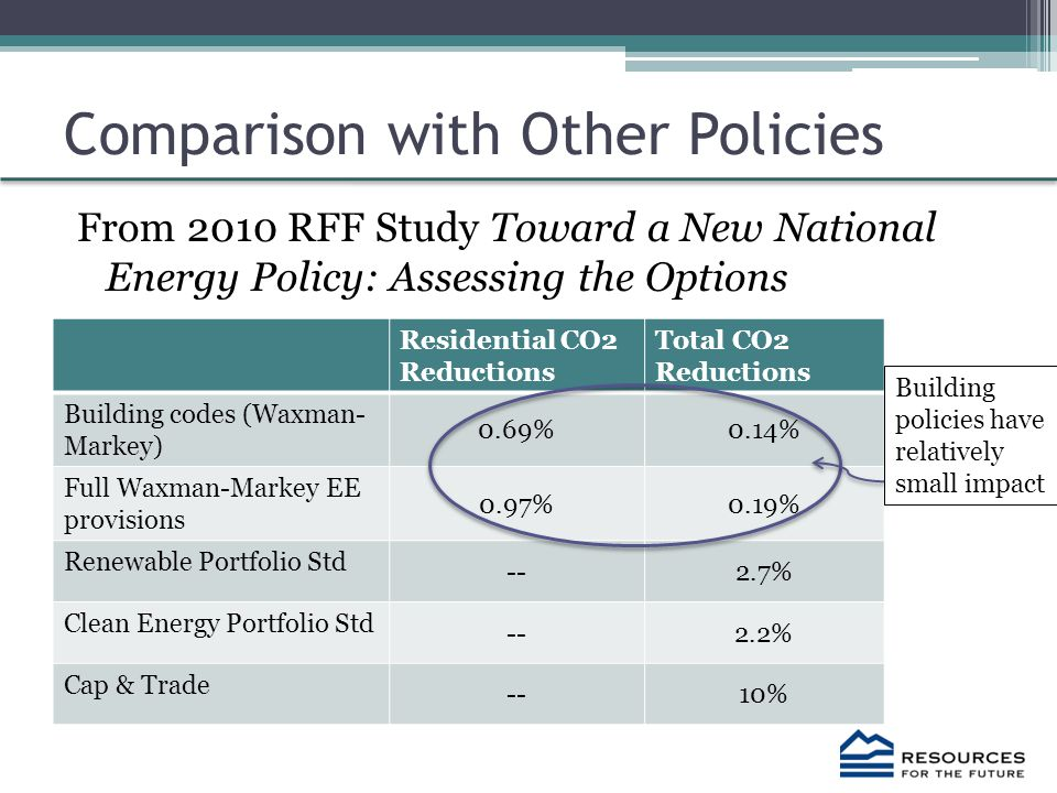 Comparison with Other Policies From 2010 RFF Study Toward a New National Energy Policy: Assessing the Options Residential CO2 Reductions Total CO2 Reductions Building codes (Waxman- Markey) 0.69%0.14% Full Waxman-Markey EE provisions 0.97%0.19% Renewable Portfolio Std --2.7% Clean Energy Portfolio Std --2.2% Cap & Trade --10% Building policies have relatively small impact