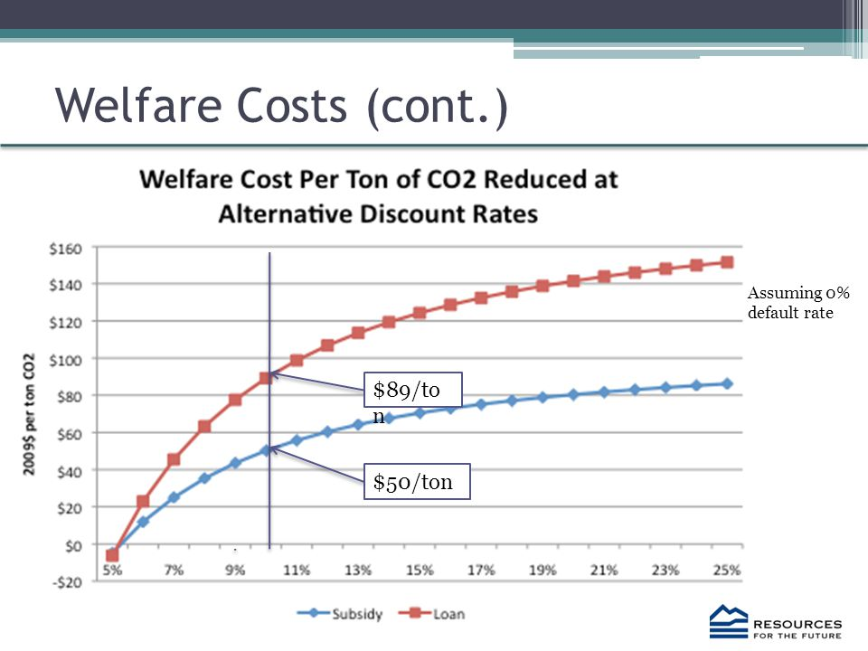 Welfare Costs (cont.) $89/to n $50/ton Assuming 0% default rate