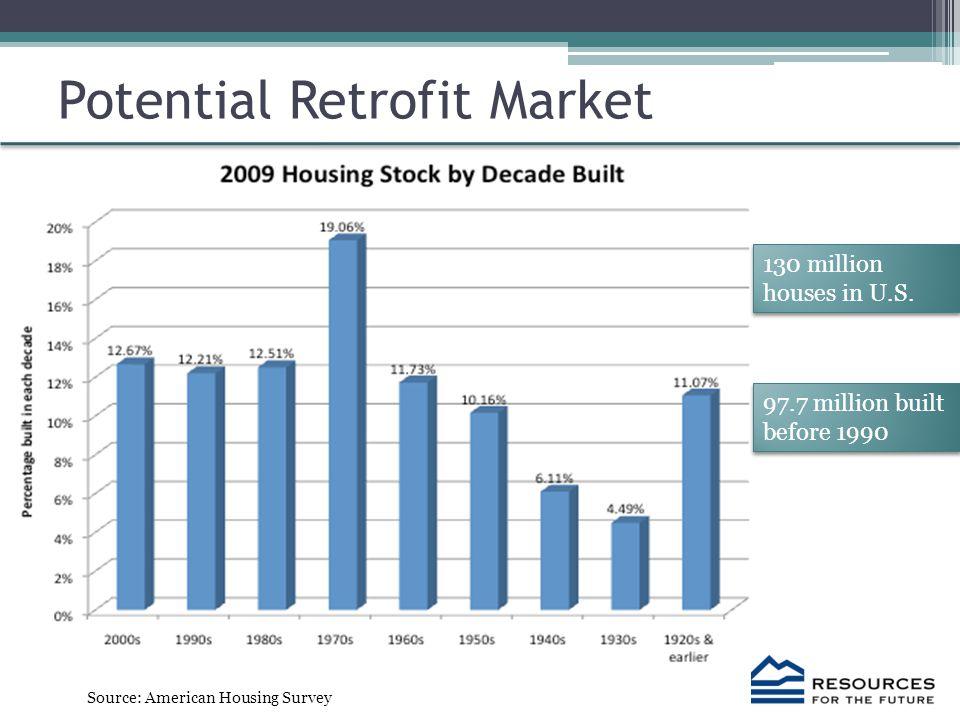 Potential Retrofit Market 130 million houses in U.S.