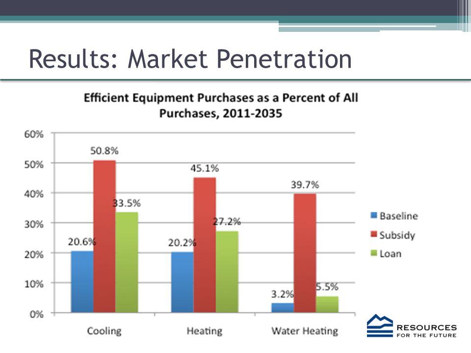 Results: Market Penetration
