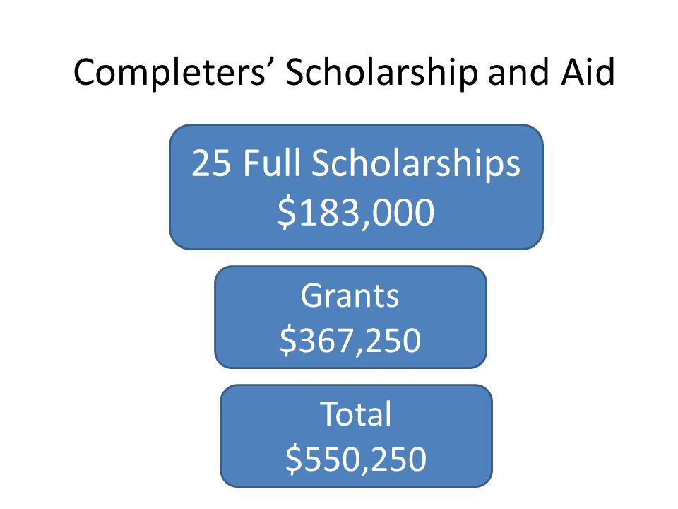 Completers' Scholarship and Aid 25 Full Scholarships $183,000 Grants $367,250 Total $550,250