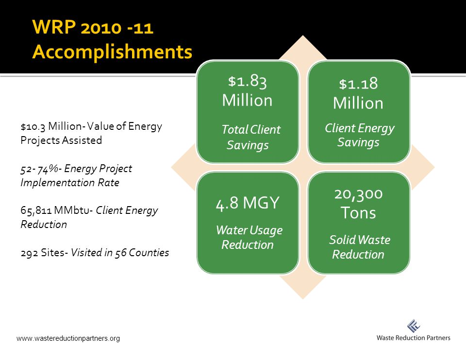 www.wastereductionpartners.org WRP 2010 -11 Accomplishments $1.83 Million Total Client Savings $1.18 Million Client Energy Savings 4.8 MGY Water Usage Reduction 20,300 Tons Solid Waste Reduction $10.3 Million- Value of Energy Projects Assisted 52- 74%- Energy Project Implementation Rate 65,811 MMbtu- Client Energy Reduction 292 Sites- Visited in 56 Counties