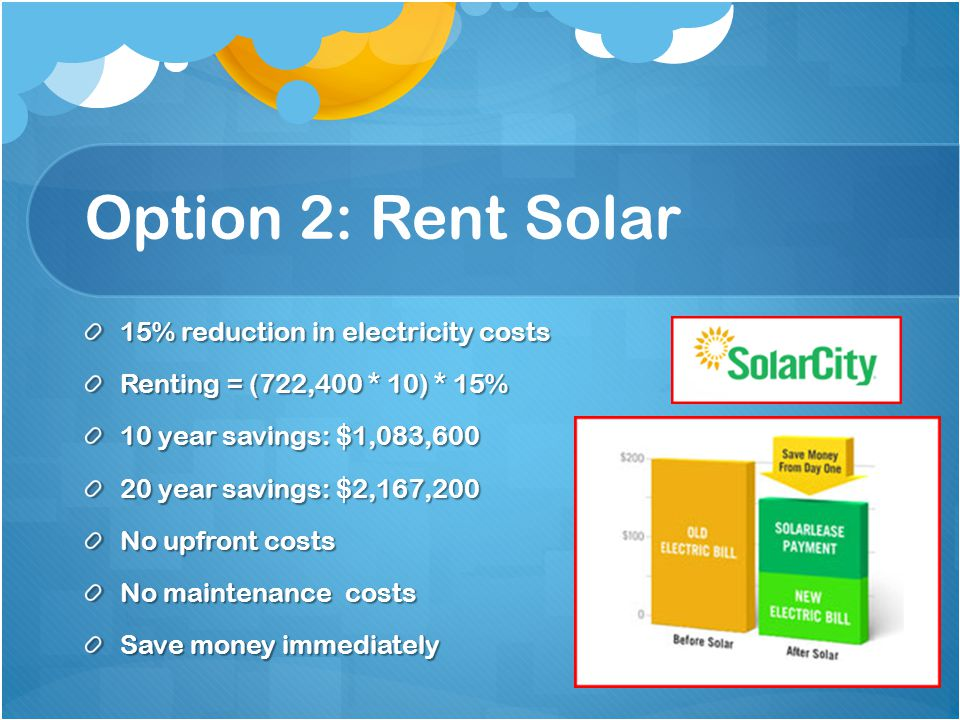 Option 2: Rent Solar 15% reduction in electricity costs Renting = (722,400 * 10) * 15% 10 year savings: $1,083,600 20 year savings: $2,167,200 No upfront costs No maintenance costs Save money immediately