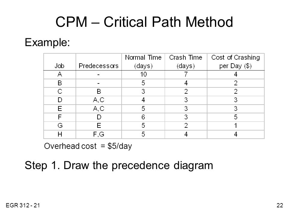 EGR 312 - 2122 CPM – Critical Path Method Example: Overhead cost = $5/day Step 1.