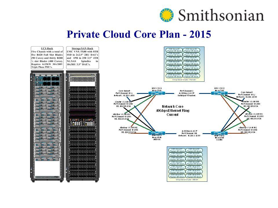 Private Cloud Core Plan - 2015
