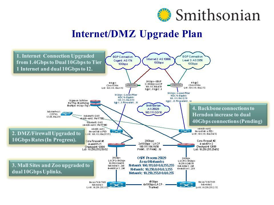 Internet/DMZ Upgrade Plan